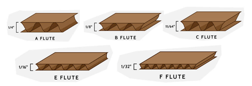Point of Purchase Display Corrugate Board Material Types