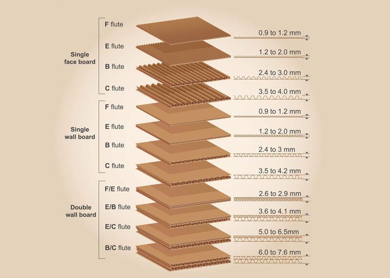 Types of Corrugated Cardboard Flutes